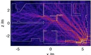 WIFI路由器辐射图