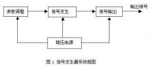 信号发生器系统框图