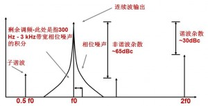 发生器图2