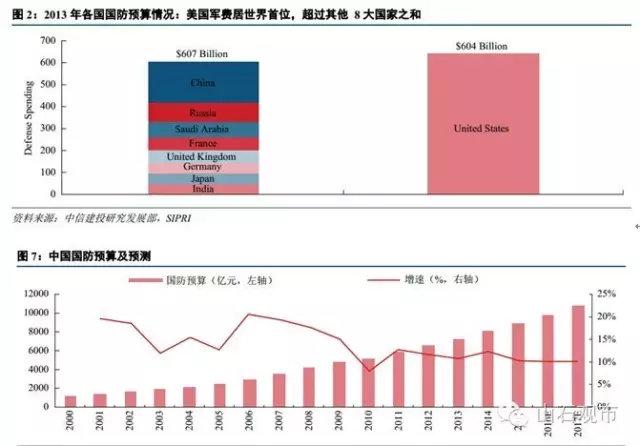 中国军工领域综述