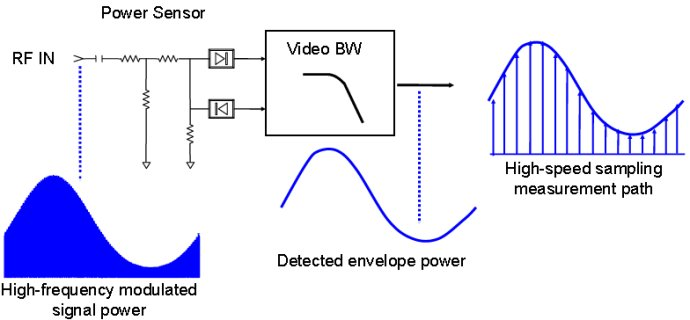 晶体检波式功率计晶体二极管检波器将高频信号变换为低频或直流电信